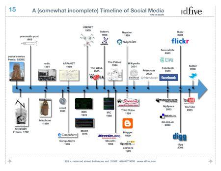 social_media_timeline