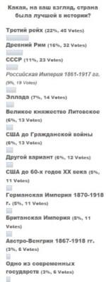 Лучшая страна (Предварительные итоги голосования)