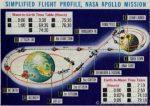 Про полет американцев на Луну